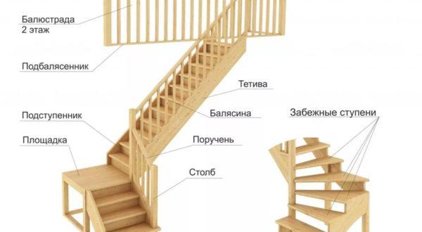 Элементы лестниц